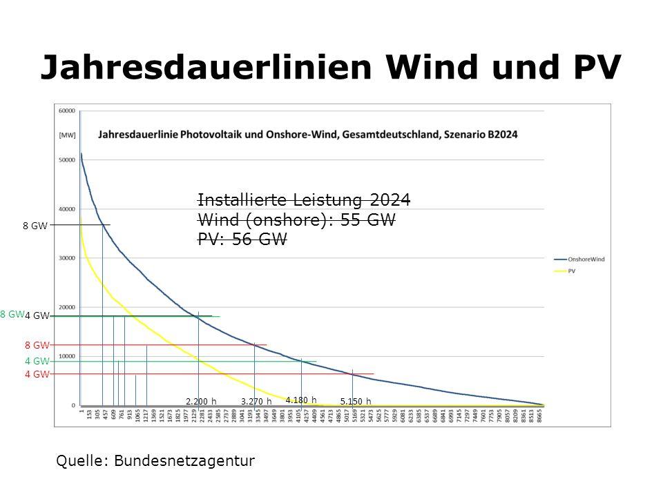 Jahresdauerlinien Wind und PV Installierte Leistung 2024 Wind (onshore): 55 GW PV: 56 GW Quelle: Bundesnetzagentur 8 GW 4 GW 2.200 h 4.180 h 3.270 h 4