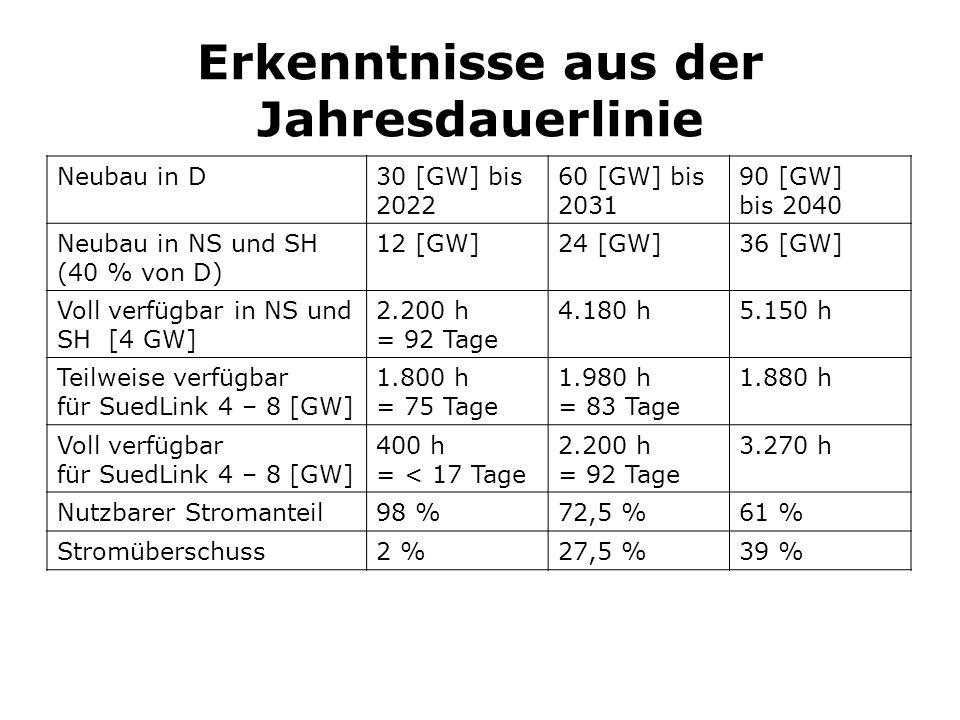 Erkenntnisse aus der Jahresdauerlinie Neubau in D30 [GW] bis 2022 60 [GW] bis 2031 90 [GW] bis 2040 Neubau in NS und SH (40 % von D) 12 [GW]24 [GW]36