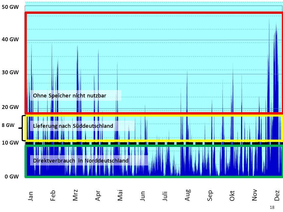 18 0 MW 50 GW 40 GW 30 GW 20 GW 10 GW Jan Feb Mrz Apr Mai Jun Juli Aug Sep Okt Nov Dez Direktverbrauch in Norddeutschland 8 GW Lieferung nach Süddeuts