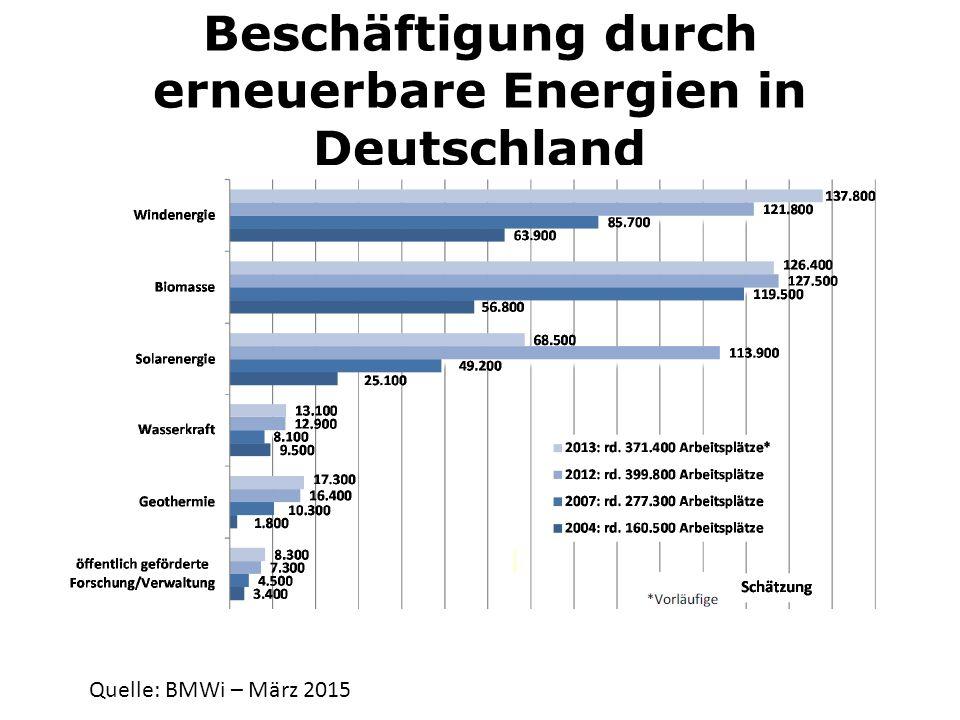 Beschäftigung durch erneuerbare Energien in Deutschland Quelle: BMWi – März 2015