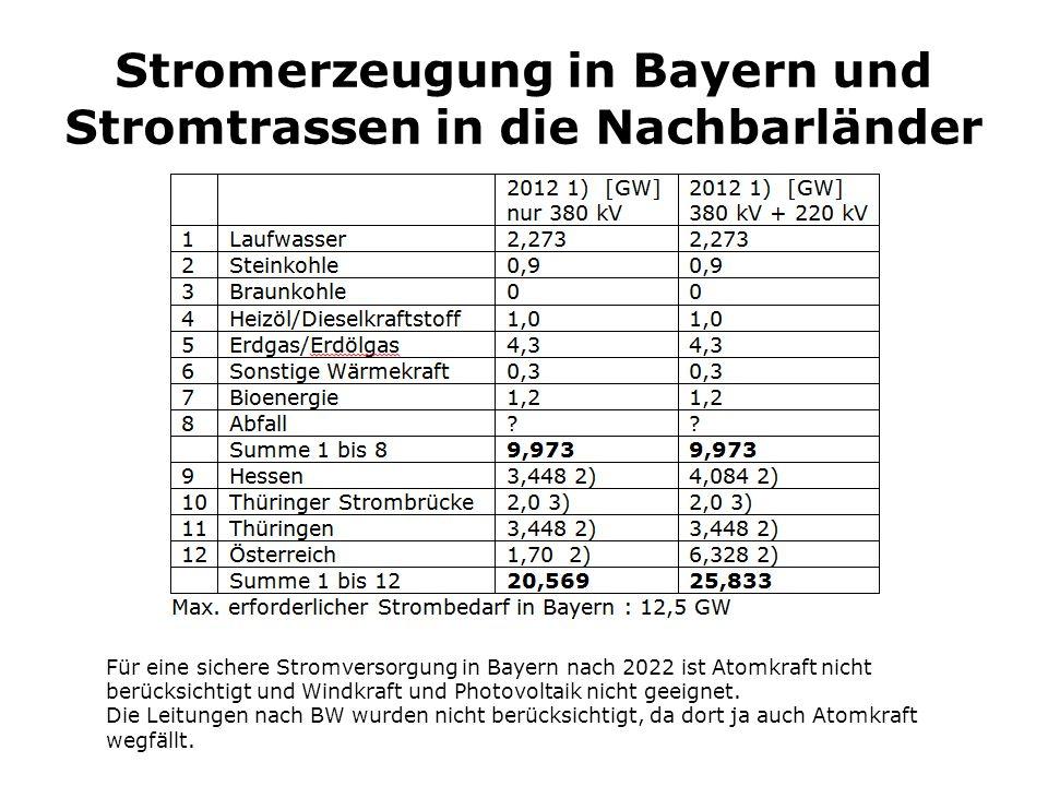 Stromerzeugung in Bayern und Stromtrassen in die Nachbarländer Für eine sichere Stromversorgung in Bayern nach 2022 ist Atomkraft nicht berücksichtigt
