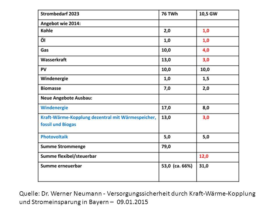 Quelle: Dr. Werner Neumann - Versorgungssicherheit durch Kraft-Wärme-Kopplung und Stromeinsparung in Bayern – 09.01.2015