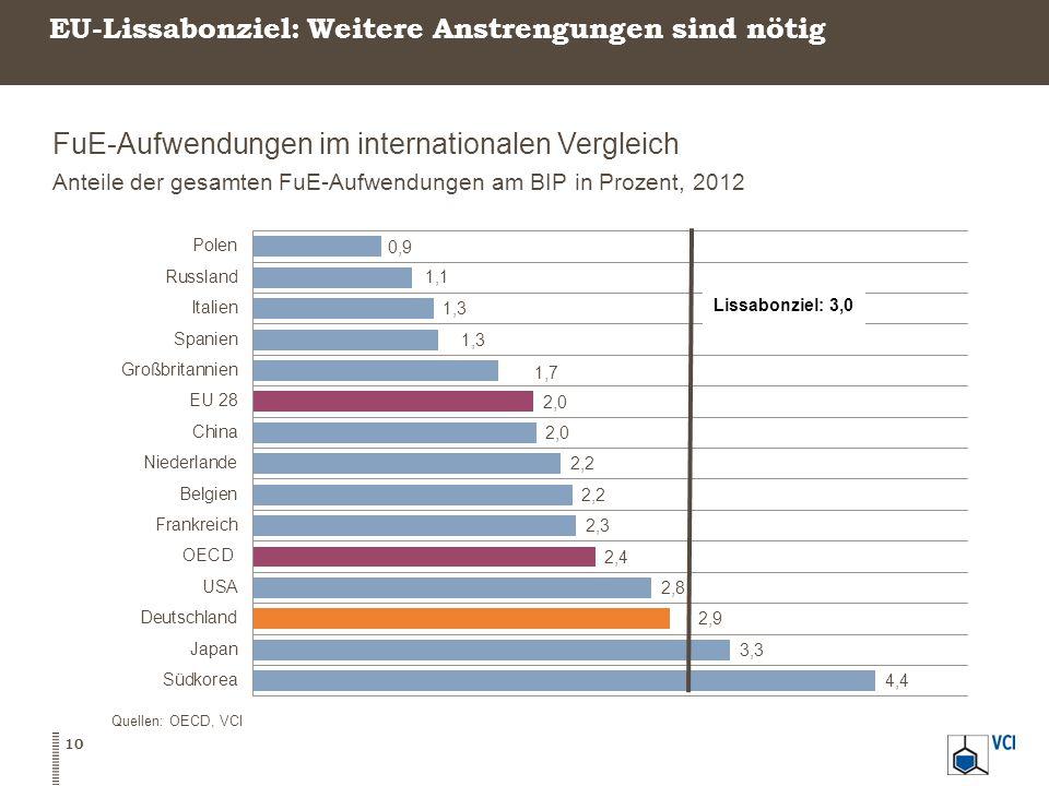 EU-Lissabonziel: Weitere Anstrengungen sind nötig FuE-Aufwendungen im internationalen Vergleich Anteile der gesamten FuE-Aufwendungen am BIP in Prozent, 2012 10 Quellen: OECD, VCI