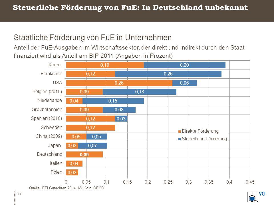 Steuerliche Förderung von FuE: In Deutschland unbekannt Staatliche Förderung von FuE in Unternehmen Anteil der FuE-Ausgaben im Wirtschaftssektor, der direkt und indirekt durch den Staat finanziert wird als Anteil am BIP 2011 (Angaben in Prozent) 11 Quelle: EFI Gutachten 2014, IW Köln, OECD
