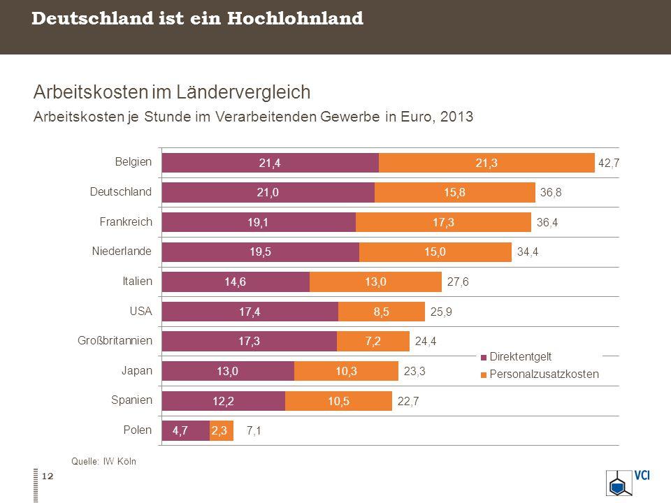 Deutschland ist ein Hochlohnland Arbeitskosten im Ländervergleich Arbeitskosten je Stunde im Verarbeitenden Gewerbe in Euro, 2013 Quelle: IW Köln 12