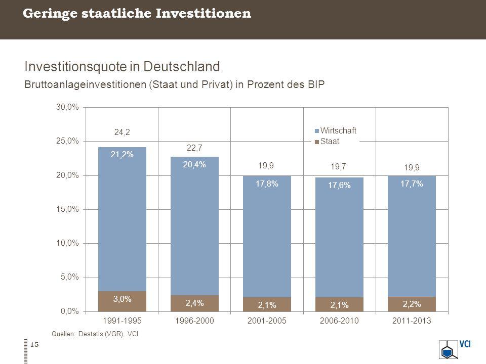 Geringe staatliche Investitionen Investitionsquote in Deutschland Bruttoanlageinvestitionen (Staat und Privat) in Prozent des BIP Quellen: Destatis (VGR), VCI 15