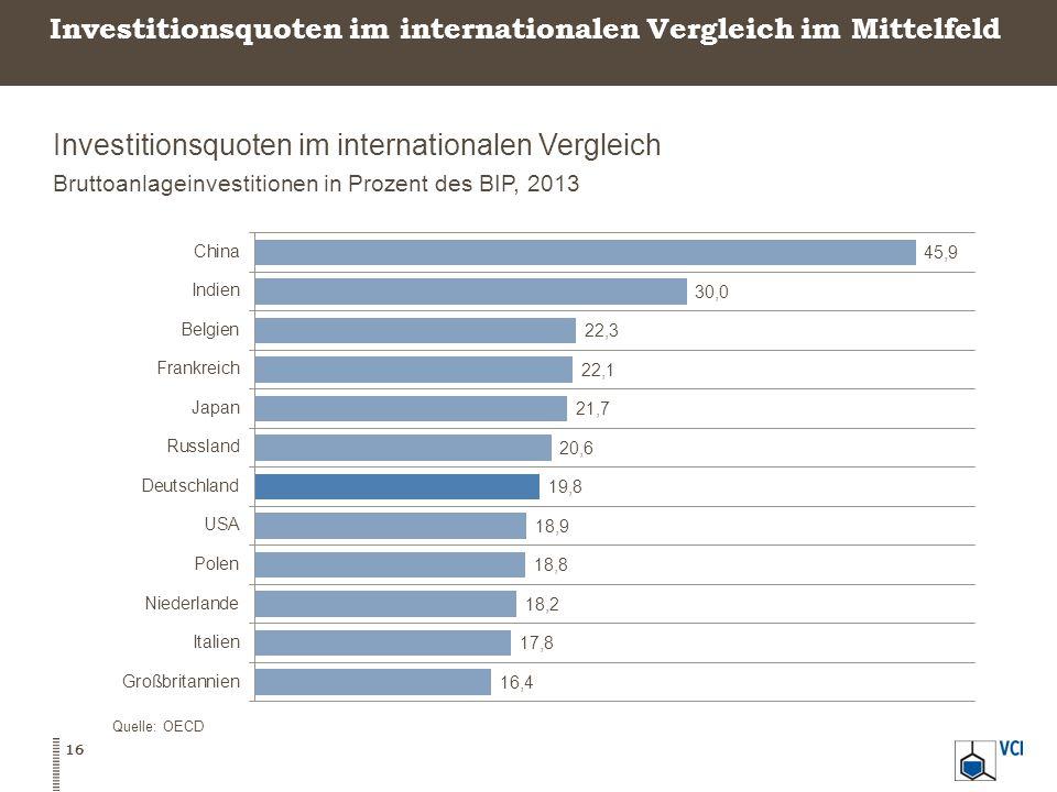 Investitionsquoten im internationalen Vergleich im Mittelfeld Investitionsquoten im internationalen Vergleich Bruttoanlageinvestitionen in Prozent des BIP, 2013 Quelle: OECD 16