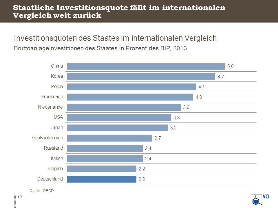 Investitionsquoten des Staates im internationalen Vergleich Bruttoanlageinvestitionen des Staates in Prozent des BIP, 2013 17 Quelle: OECD Staatliche Investitionsquote fällt im internationalen Vergleich weit zurück