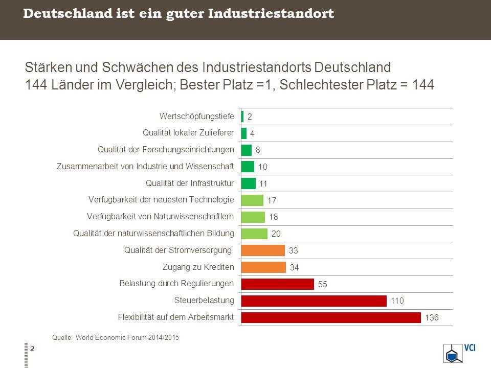 Arbeiten in Deutschland ist unattraktiv Abgabenbelastung eines Durchschnittsverdieners In Prozent der Arbeitskosten, 2013 Quelle: OECD, IW KölnUnter Berücksichtigung von Barleistungen (z.B.