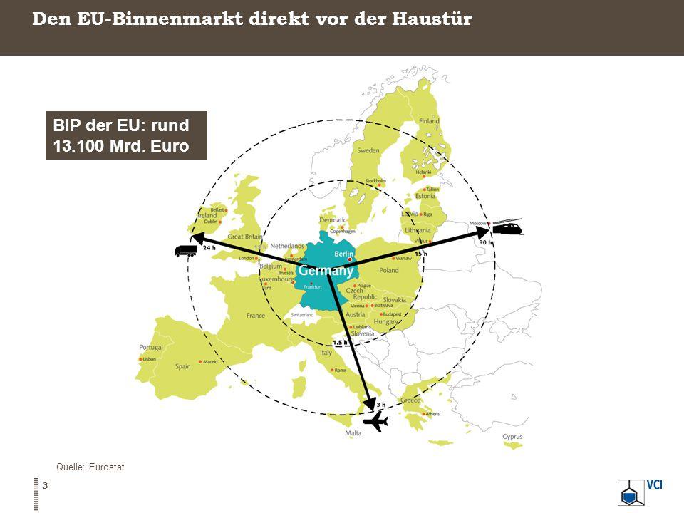 Den EU-Binnenmarkt direkt vor der Haustür Quelle: Eurostat BIP der EU: rund 13.100 Mrd. Euro 3