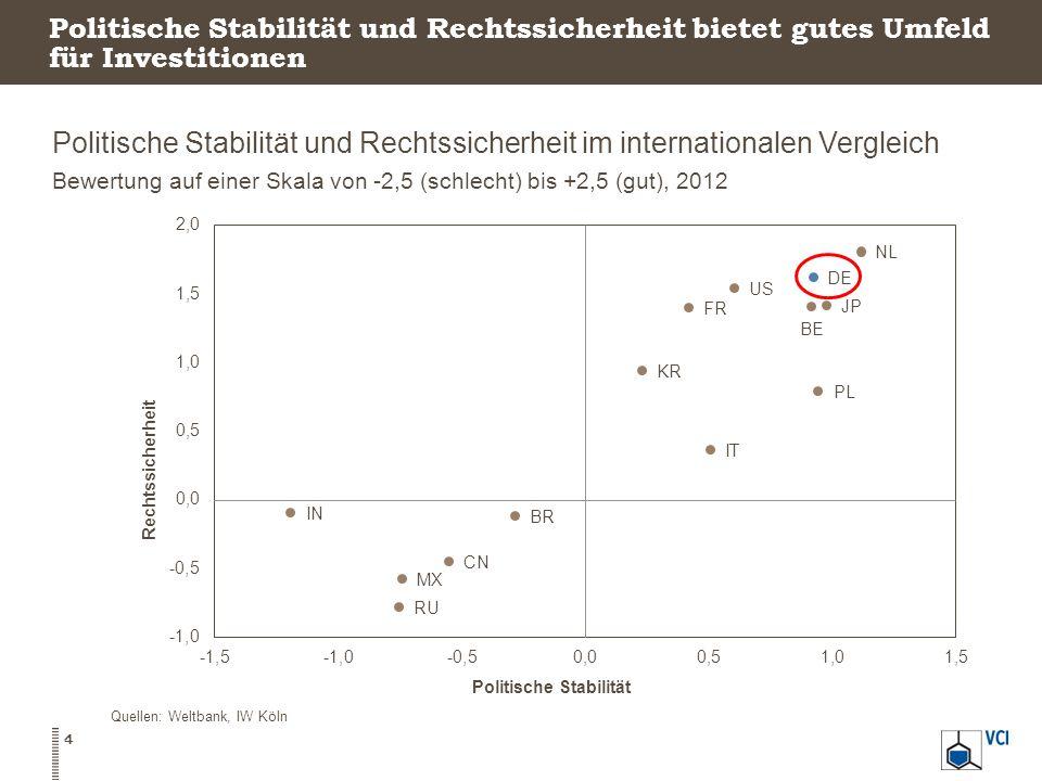 Politische Stabilität und Rechtssicherheit bietet gutes Umfeld für Investitionen Politische Stabilität und Rechtssicherheit im internationalen Vergleich Bewertung auf einer Skala von -2,5 (schlecht) bis +2,5 (gut), 2012 4 Quellen: Weltbank, IW Köln