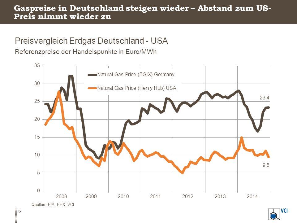Auch die deutschen Strompreise belegen im internationalen Vergleich einen Spitzenplatz Industriestrompreise im internationalen Vergleich In Euro / MWh 6 Quelle: IW Köln, IEA, VCIExcl.