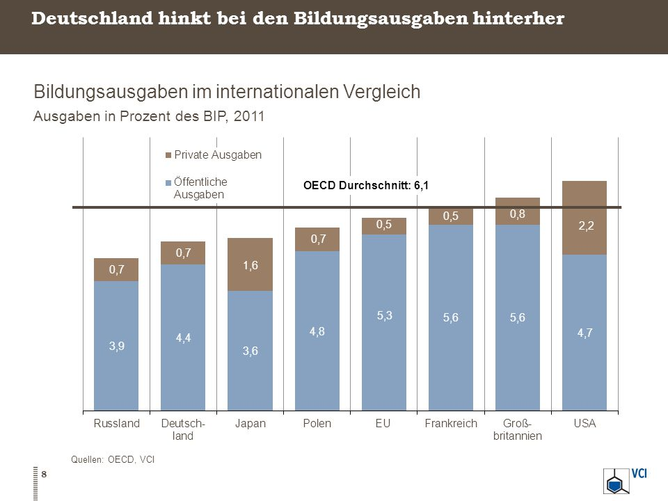 Deutschland hinkt bei den Bildungsausgaben hinterher Bildungsausgaben im internationalen Vergleich Ausgaben in Prozent des BIP, 2011 8 Quellen: OECD, VCI
