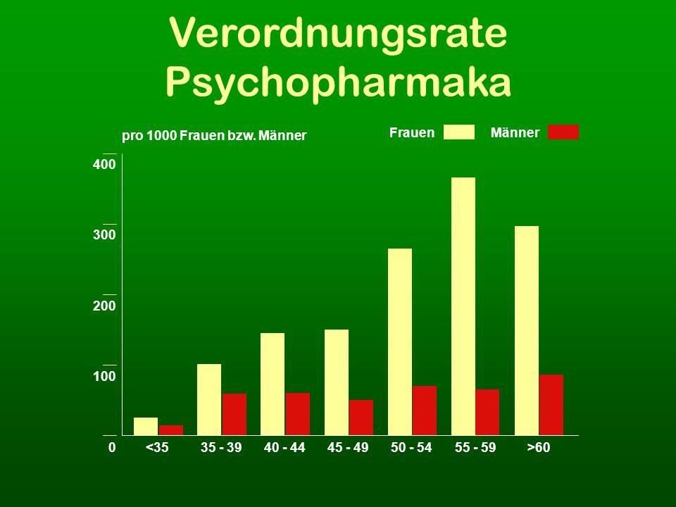 Verordnungsrate Psychopharmaka 400 300 200 100 0<3535 - 3940 - 4445 - 4950 - 5455 - 59>60 pro 1000 Frauen bzw.