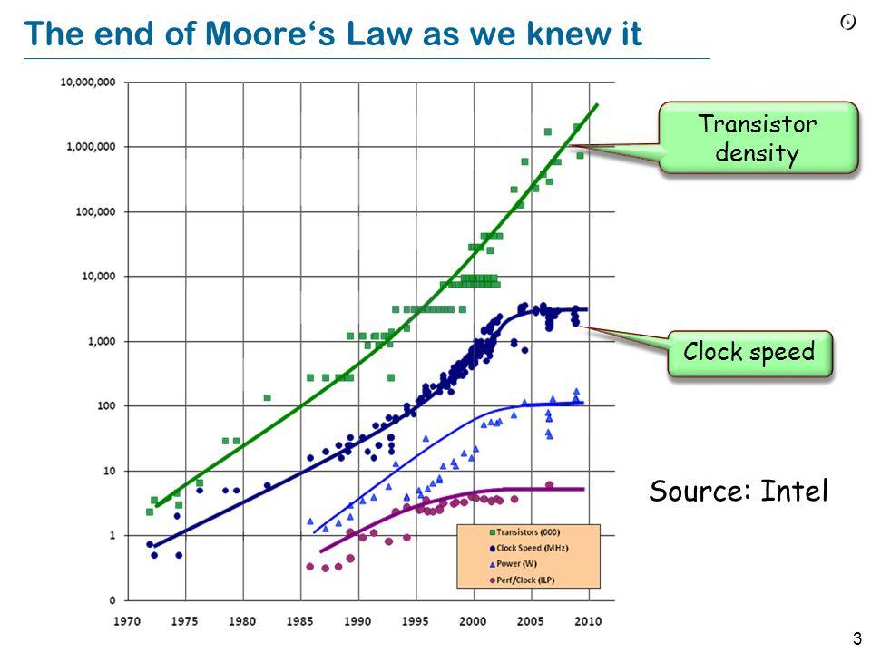 """2 Moore's """"Gesetz"""" Ungefähre Verdopplung der Rechenleistung alle achtzehn Monate, für vergleichbare Preise 2000 1 MHz 10 MHz 1 GHz 100 MHz 1990 198019"""