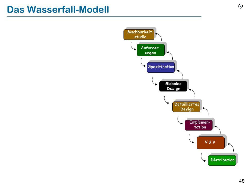 47 Modelle des Lebenszyklus' von Software Beschreiben eine allgemeine Aufteilung der Softwarekonstruktion in Aufgaben und die Reihenfolge dieser Aufga