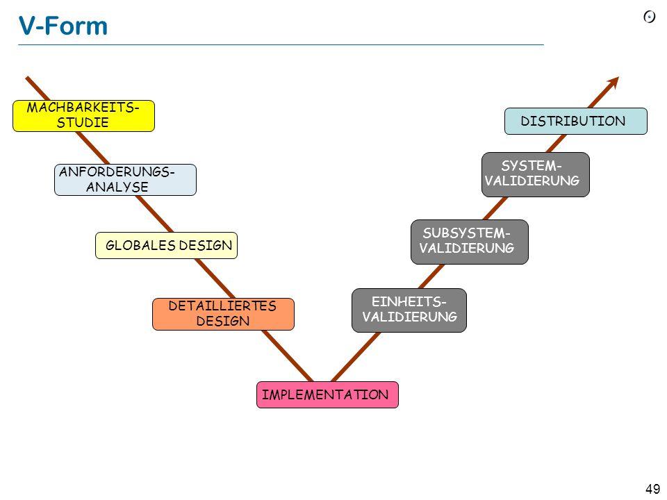 48 Das Wasserfall-Modell Machbarkeit- studie Anforder- ungen Spezifikation Globales Design Detailliertes Design Implemen- tation V & V Distribution
