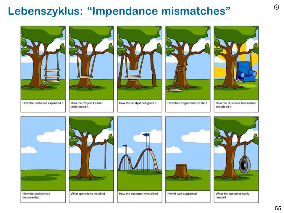 """54 Lebenszyklus : """"Impedance mismaches"""" Vom Management gefordert Vom Projektleiter definiert Vom den System-Designern gestaltet Von den Programmierern"""