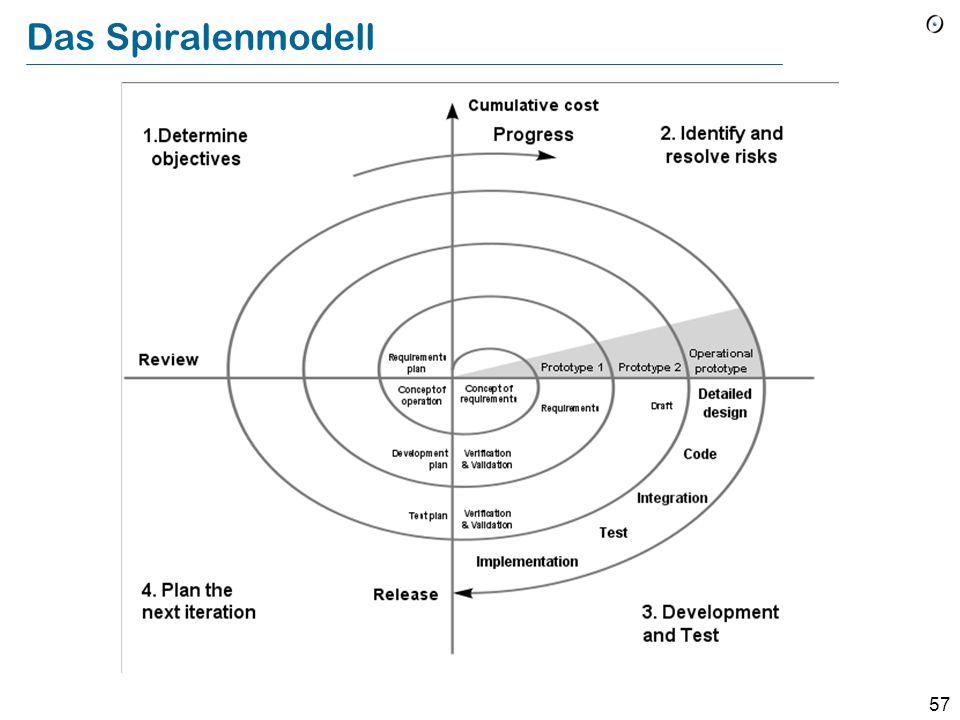 56 Das Spiralenmodell (Boehm) Einen dem Wasserfall-Modell ähnlichen Ansatz auf aufeinanderfolgende Prototypen anwenden Iteration 1 Iteration 2 Iterati