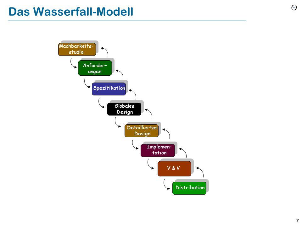 6 Software-Aufgaben Anforderungsanalyse Spezifikation Entwurf (Design) Implementation Validierung und Verifizierung (V&V) Management Planen und abschä