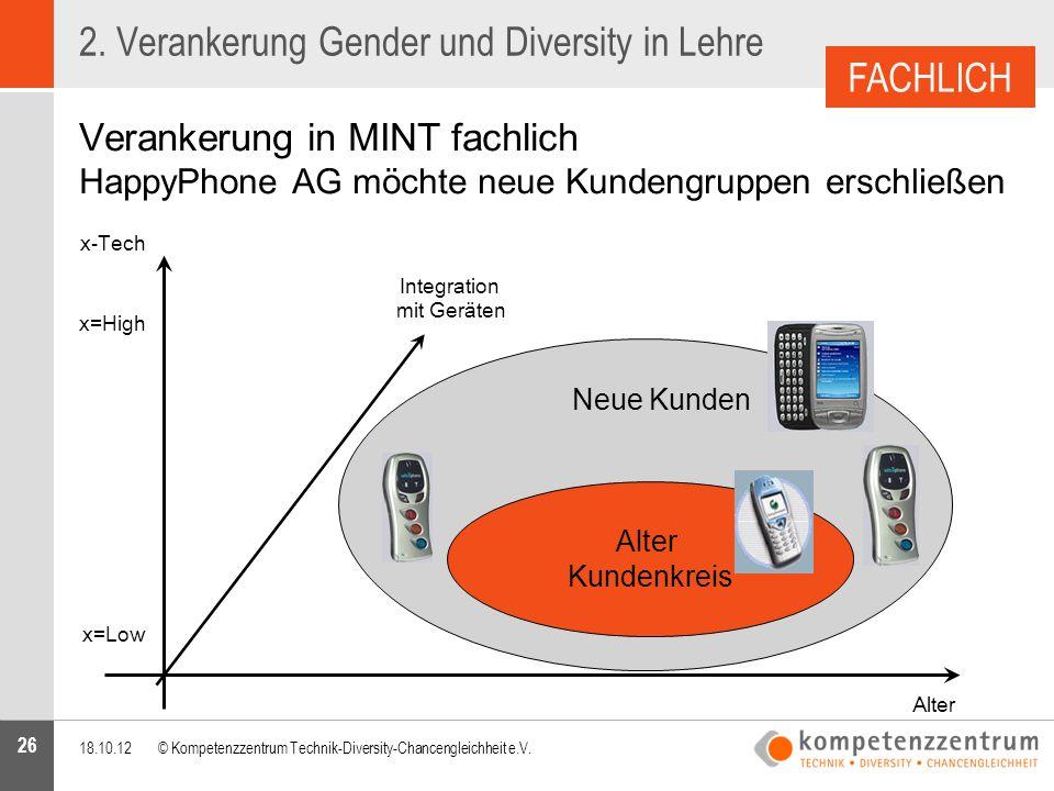 26 2. Verankerung Gender und Diversity in Lehre Verankerung in MINT fachlich HappyPhone AG möchte neue Kundengruppen erschließen 18.10.12© Kompetenzze