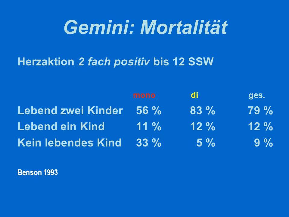 Gemini: Mortalität Herzaktion 2 fach positiv bis 12 SSW monodiges. Lebend zwei Kinder 56 % 83 % 79 % Lebend ein Kind 11 % 12 % 12 % Kein lebendes Kind