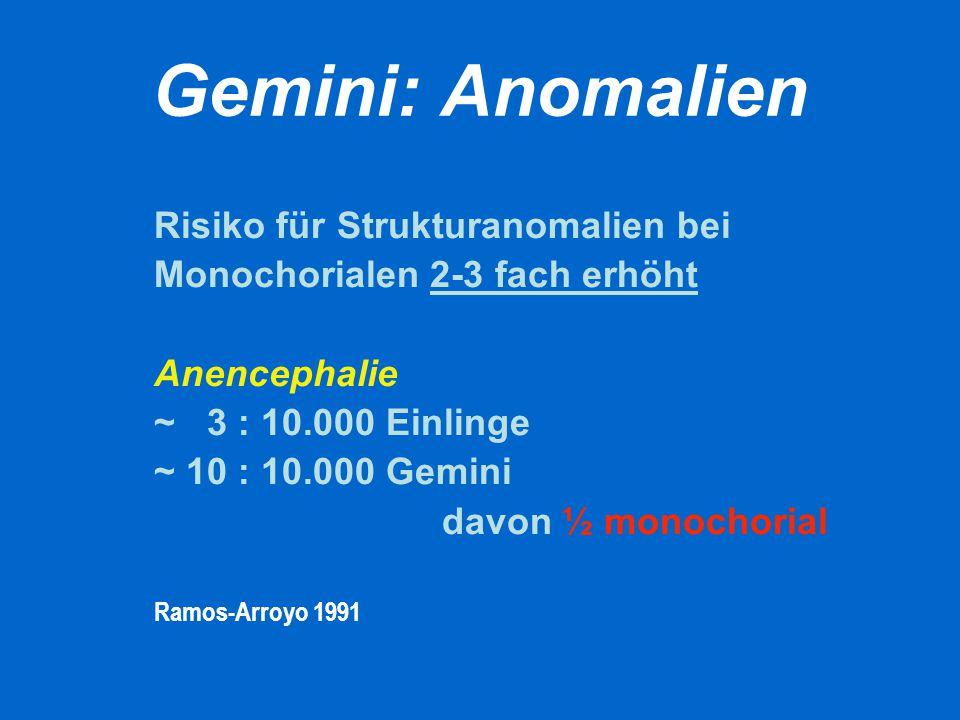 Gemini: Anomalien Risiko für Strukturanomalien bei Monochorialen 2-3 fach erhöht Anencephalie ~ 3 : 10.000 Einlinge ~ 10 : 10.000 Gemini davon ½ monoc