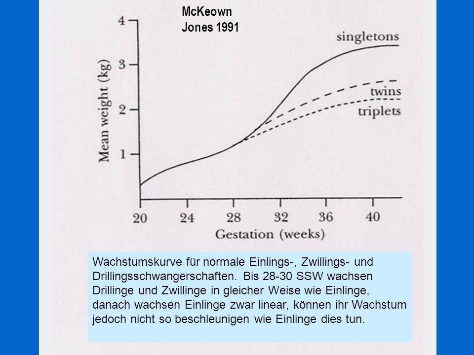 McKeown Jones 1991 Wachstumskurve für normale Einlings-, Zwillings- und Drillingsschwangerschaften. Bis 28-30 SSW wachsen Drillinge und Zwillinge in g
