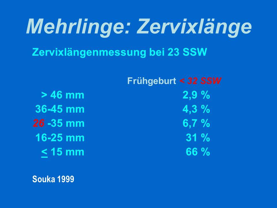 Mehrlinge: Zervixlänge Zervixlängenmessung bei 23 SSW Frühgeburt < 32 SSW > 46 mm 2,9 % 36-45 mm 4,3 % 26 -35 mm 6,7 % 16-25 mm 31 % < 15 mm 66 % Souk