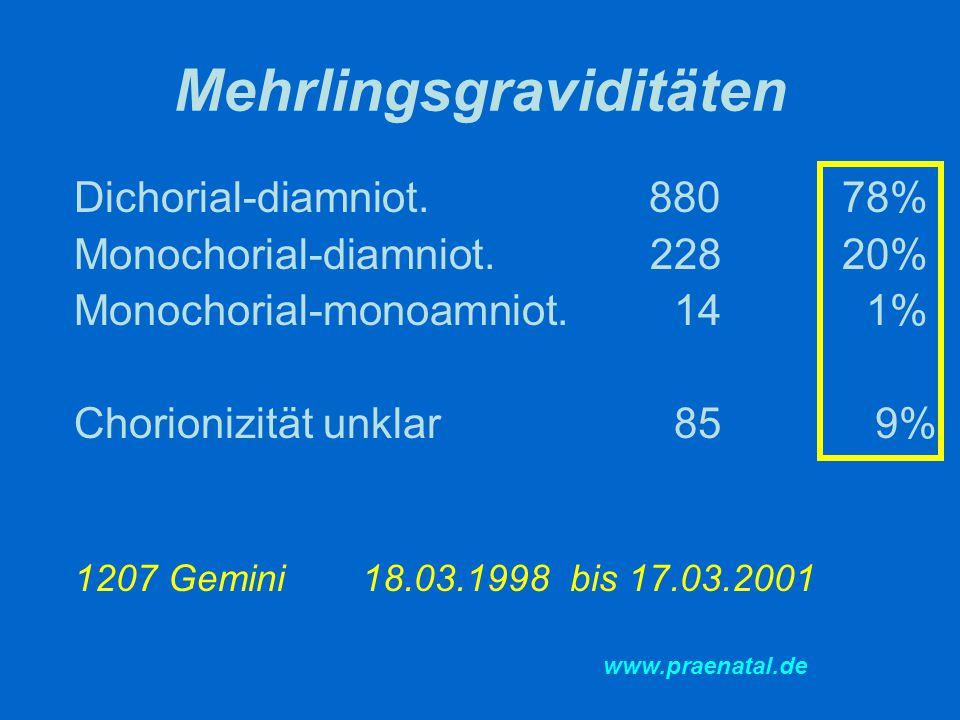 Mehrlingsgraviditäten Dichorial-diamniot. 88078% Monochorial-diamniot.22820% Monochorial-monoamniot. 14 1% Chorionizität unklar 85 9% 1207 Gemini18.03
