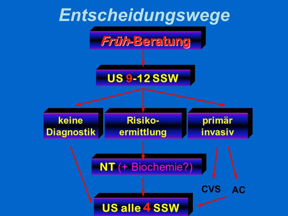 Entscheidungswege Früh-Beratung keine Diagnostik primär invasiv Risiko- ermittlung NT (+ Biochemie?) US 9-12 SSW US alle 4 SSW CVS AC