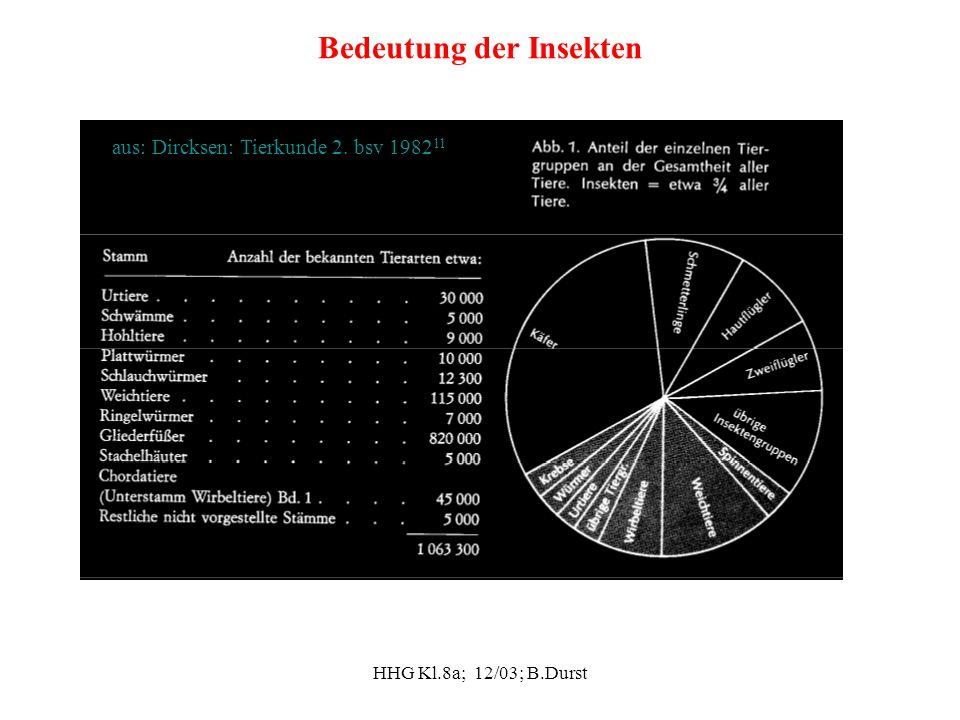 HHG Kl.8a; 12/03; B.Durst Bedeutung der Insekten aus: Dircksen: Tierkunde 2. bsv 1982 11