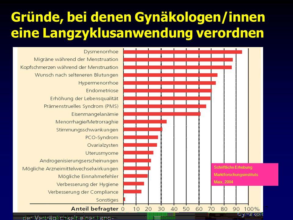 Fis - Hormonell aktuell Zypern 200617 Gründe, bei denen Gynäkologen/innen eine Langzyklusanwendung verordnen Schriftliche Erhebung Marktforschungsinst