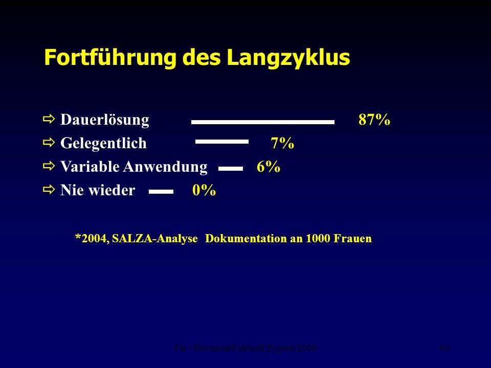 Fis - Hormonell aktuell Zypern 200619 Fortführung des Langzyklus  Dauerlösung 87%  Gelegentlich 7%  Variable Anwendung 6%  Nie wieder 0% * 2004, S
