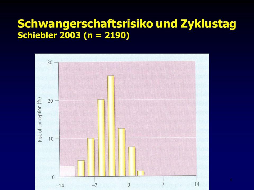 Fis - Hormonell aktuell Zypern 20066 Schwangerschaftsrisiko und Zyklustag Schiebler 2003 (n = 2190)