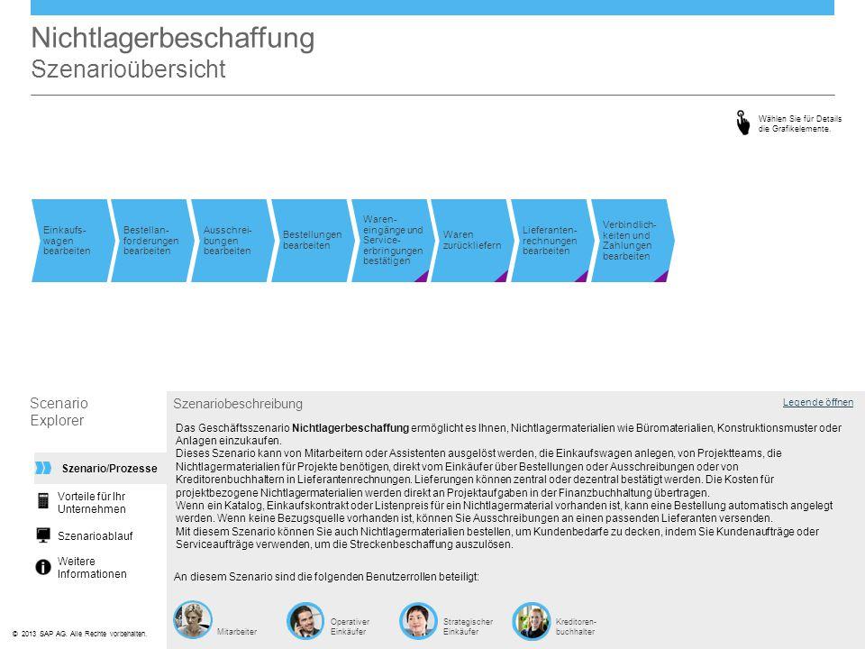 ©© 2013 SAP AG. Alle Rechte vorbehalten. Nichtlagerbeschaffung Szenarioübersicht Einkaufs- wagen bearbeiten Bestellan- forderungen bearbeiten Ausschre