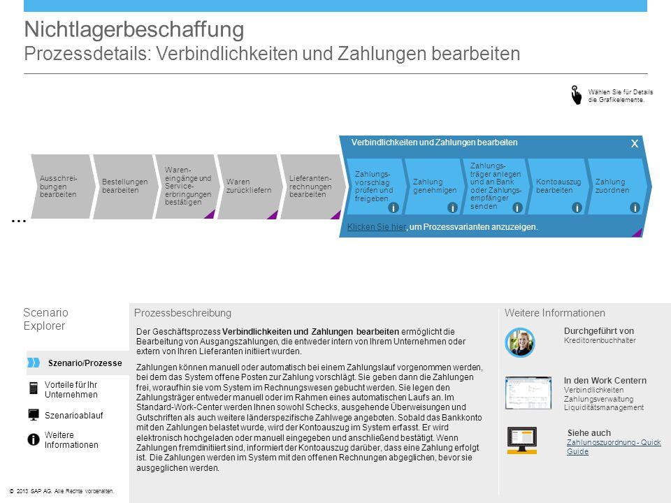 ©© 2013 SAP AG. Alle Rechte vorbehalten. Nichtlagerbeschaffung Prozessdetails: Verbindlichkeiten und Zahlungen bearbeiten Scenario Explorer Prozessbes