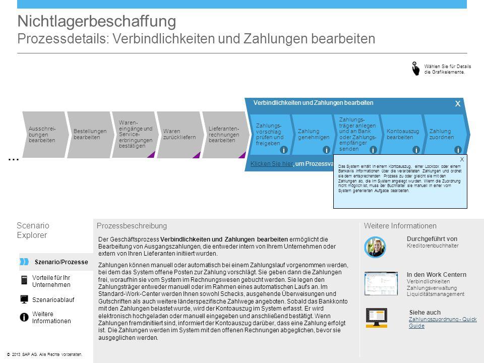©© 2013 SAP AG. Alle Rechte vorbehalten. Verbindlichkeiten und Zahlungen bearbeiten Zahlungs- vorschlag prüfen und freigeben Zahlung genehmigen Zahlun