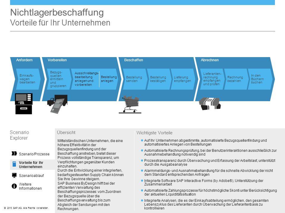 ©© 2013 SAP AG. Alle Rechte vorbehalten. BeschaffenAnfordernVorbereitenAbrechnen Nichtlagerbeschaffung Vorteile für Ihr Unternehmen Scenario Explorer