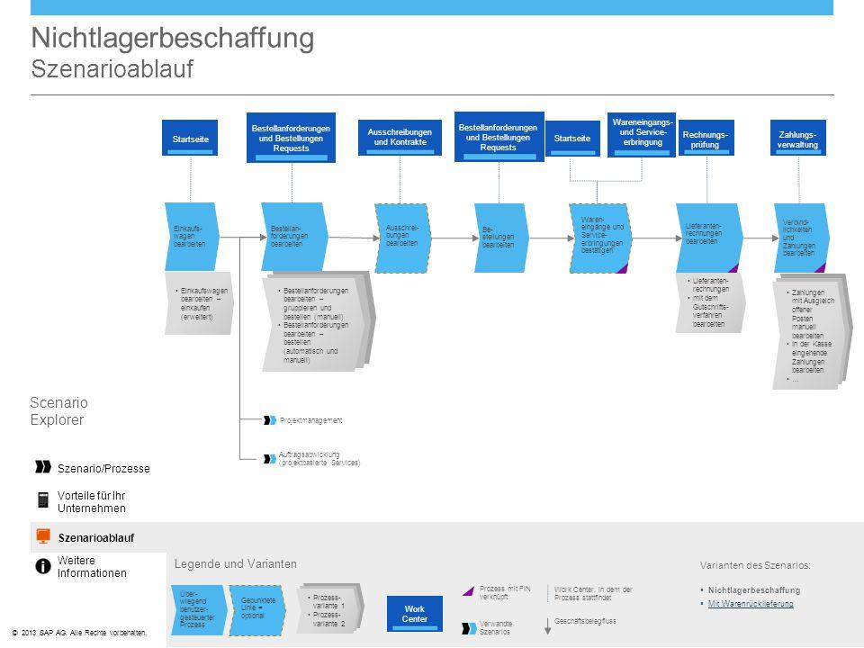 ©© 2013 SAP AG. Alle Rechte vorbehalten. Nichtlagerbeschaffung Szenarioablauf Legende und Varianten Work Center, in dem der Prozess stattfindet Geschä