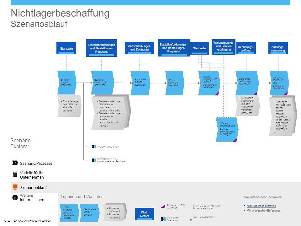 ©© 2013 SAP AG. Alle Rechte vorbehalten. Nichtlagerbeschaffung Szenarioablauf Legende und Varianten Varianten des Szenarios:  Nichtlagerbeschaffung N