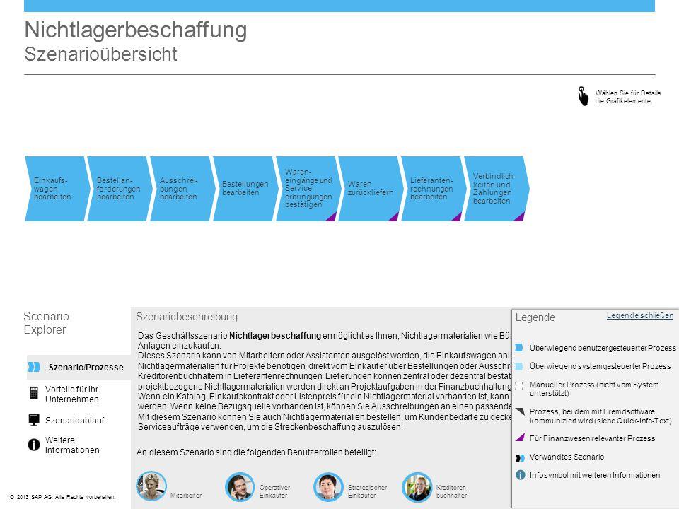 ©© 2013 SAP AG. Alle Rechte vorbehalten. Nichtlagerbeschaffung Szenarioübersicht Scenario Explorer Szenariobeschreibung Das Geschäftsszenario Nichtlag