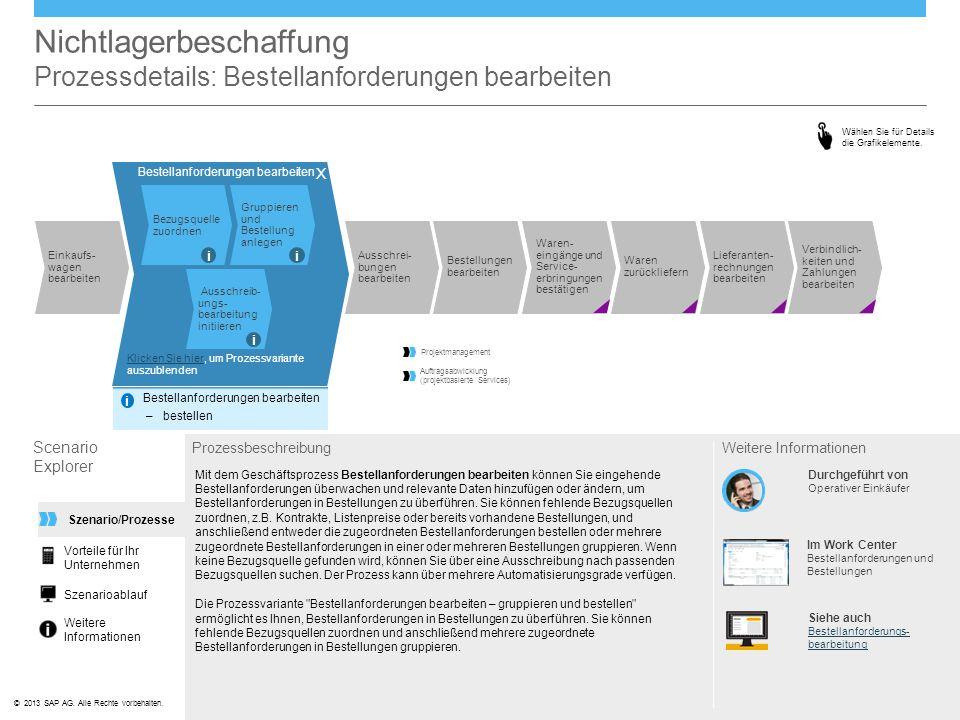 ©© 2013 SAP AG. Alle Rechte vorbehalten. Bestellanforderungen bearbeiten Bezugsquelle zuordnen Gruppieren und Bestellung anlegen Ausschreib- ungs- bea