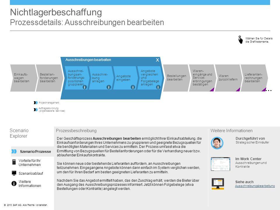 ©© 2013 SAP AG. Alle Rechte vorbehalten. Ausschreibungen bearbeiten Nichtlagerbeschaffung Prozessdetails: Ausschreibungen bearbeiten Scenario Explorer