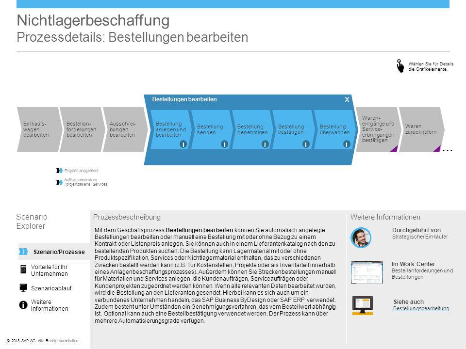 ©© 2013 SAP AG. Alle Rechte vorbehalten. Nichtlagerbeschaffung Prozessdetails: Bestellungen bearbeiten Scenario Explorer Prozessbeschreibung Mit dem G