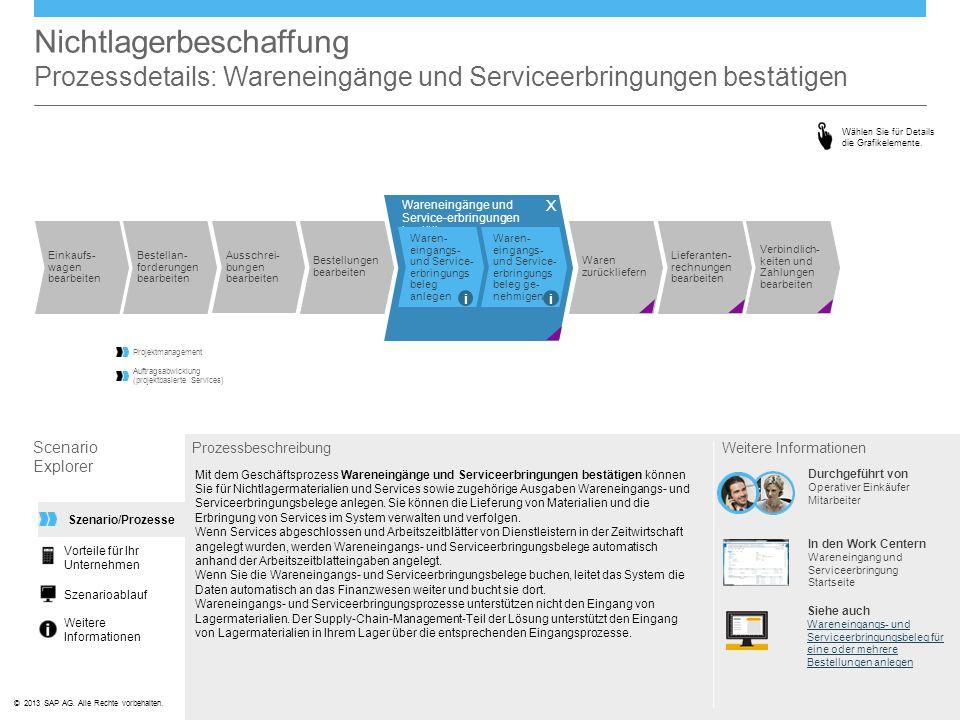 ©© 2013 SAP AG. Alle Rechte vorbehalten. Wareneingänge und Service-erbringungen bestätigen Nichtlagerbeschaffung Prozessdetails: Wareneingänge und Ser