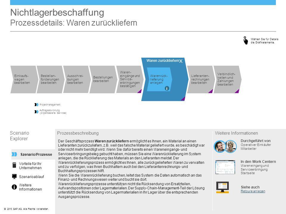 ©© 2013 SAP AG. Alle Rechte vorbehalten. Nichtlagerbeschaffung Prozessdetails: Waren zurückliefern Scenario Explorer Prozessbeschreibung Der Geschäfts