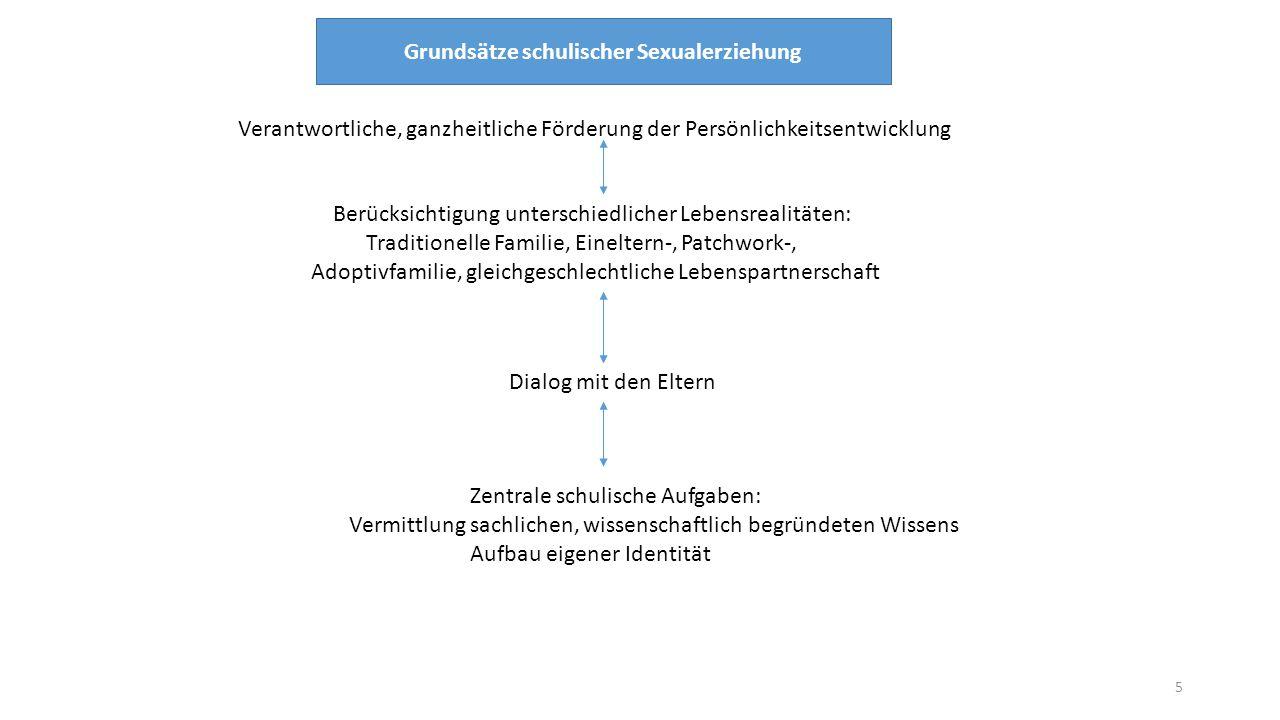 Verantwortliche, ganzheitliche Förderung der Persönlichkeitsentwicklung Berücksichtigung unterschiedlicher Lebensrealitäten: Traditionelle Familie, Ei