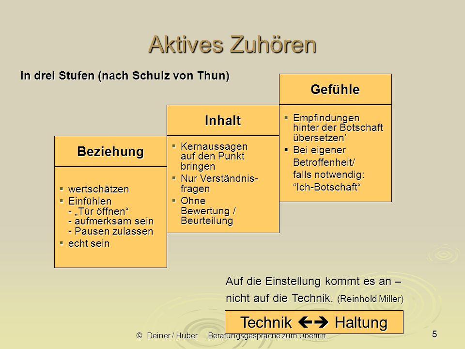 © Deiner / Huber Beratungsgespräche zum Übertritt 16 1.