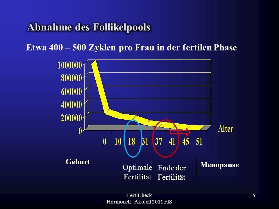 Geburt Optimale Fertilität Ende der Fertilität Menopause Etwa 400 – 500 Zyklen pro Frau in der fertilen Phase FertiCheck Hormonell - Aktuell 2011 FIS
